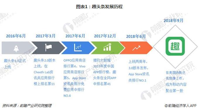 图表1:趣头条发展历程