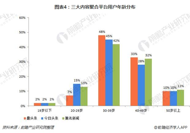 图表4:三大内容聚合平台用户年龄分布