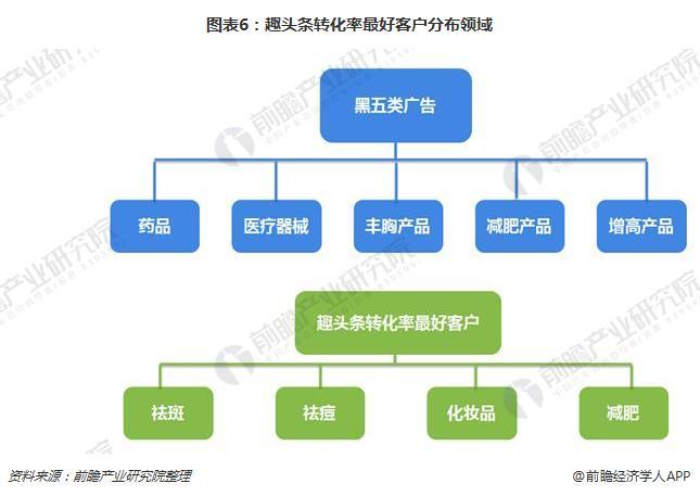 图表6:趣头条转化率最好客户分布领域