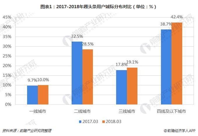 图表1:2017-2018年趣头条用户城际分布对比(单位:%)