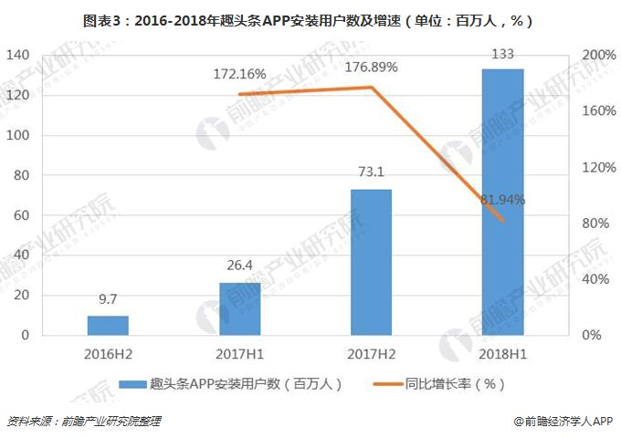 图表3:2016-2018年趣头条APP安装用户数及增速(单位:百万人,%)
