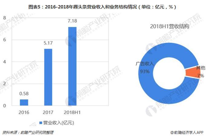 图表5:2016-2018年趣头条营业收入和业务结构情况(单位:亿元,%)