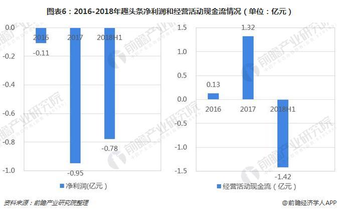 图表6:2016-2018年趣头条净利润和经营活动现金流情况(单位:亿元)